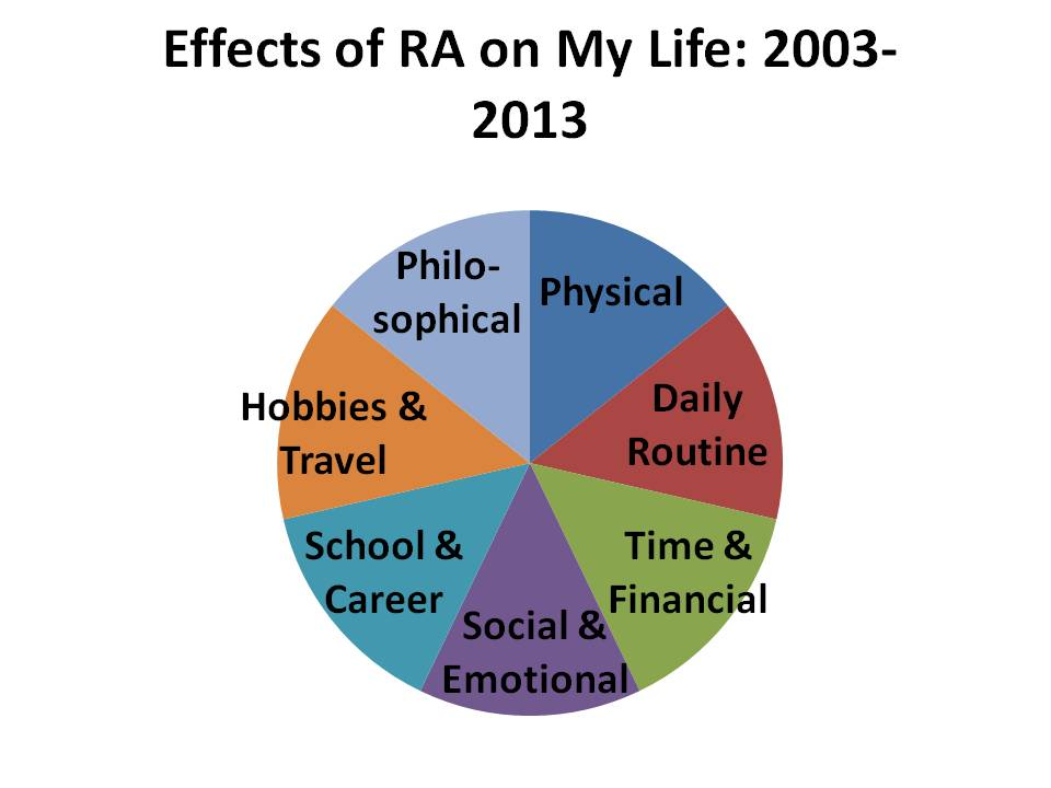 10 Years With Rheumatoid Arthritis What S The Impact The Enthusiastic Life