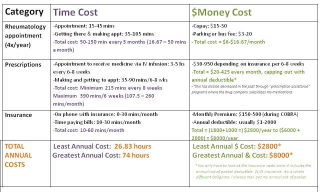 time money costs chart2
